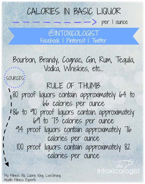 Helpful guide to calories in common basic liquors so you can enjoy delicious low calorie cocktails with your favorite alcohols.
