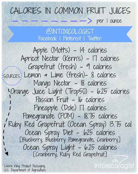 Helpful guide to calories in common fruit juices so you can enjoy delicious low calorie cocktails with your favorite alcohols.